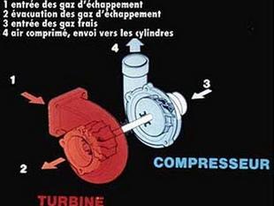 Le moteur turbo - Technique - Page 1.com