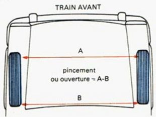 Trains roulants, suspension : Les angles de roues