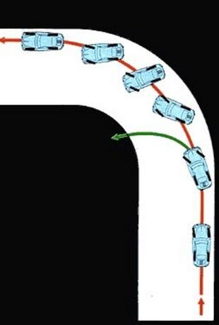 Le contre-braquage - Technique.com