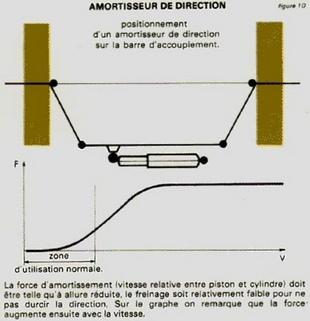 La direction - Technique - Page 2.com