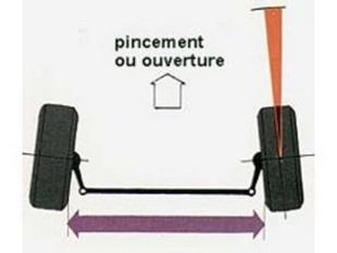 la g om trie du train avant technique. Black Bedroom Furniture Sets. Home Design Ideas