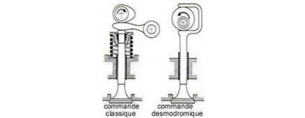 La commande desmodromique - Technique - Page 2.com