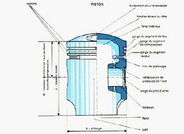 Le piston - Technique - Page 1.com
