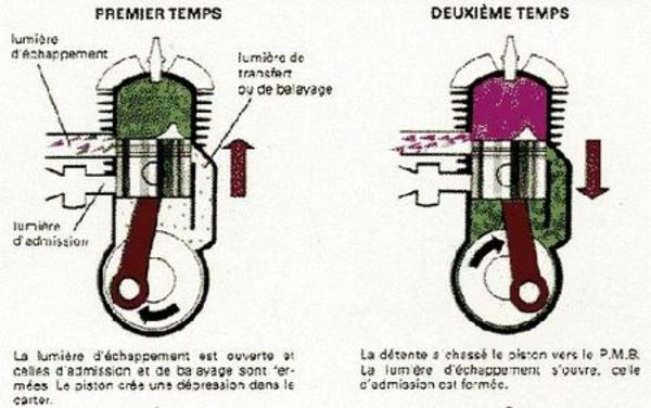 Le moteur à deux temps - Technique - Page 2.com