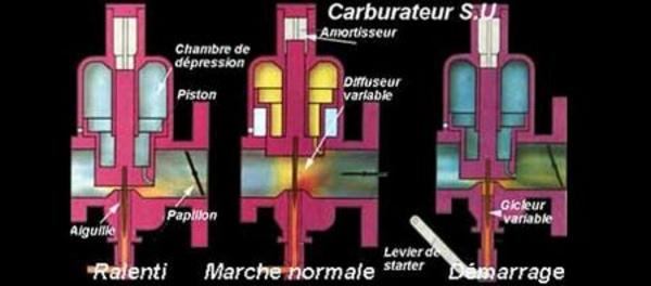 Le carburateur - Technique - Page 4.com