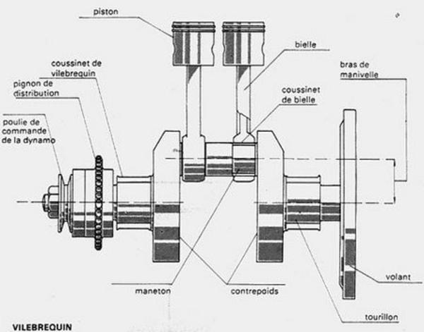 Le vilebrequin - Technique - Page 1.com
