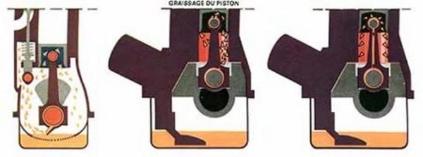 La lubrification - Technique - Page 5.com