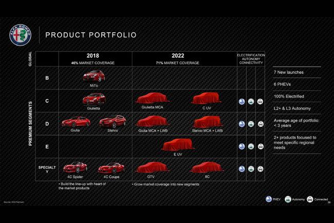 8C et GTV : la feuille de route Alfa Romeo pour les 4 ans à venir