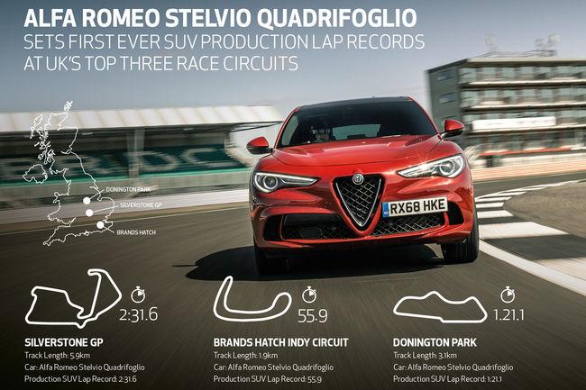 Trois records du tour pour l'Alfa Romeo Stelvio Quadrifoglio