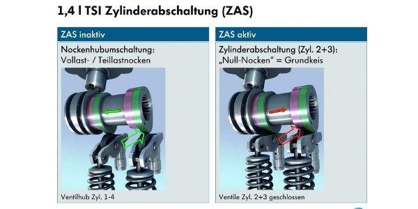 Désactivation des cylindres Volkswagen