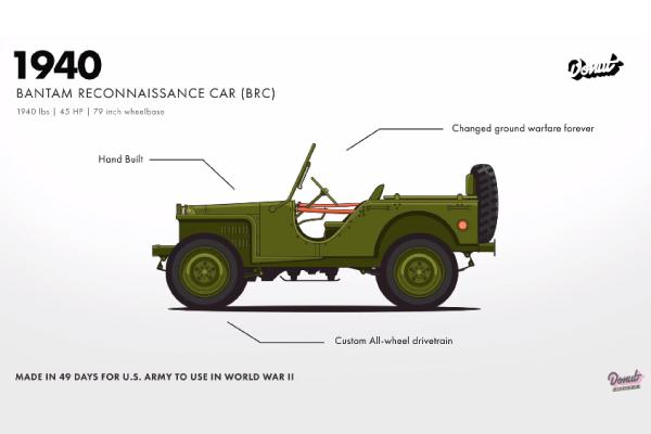 L'évolution des modèles Jeep par Donut Media