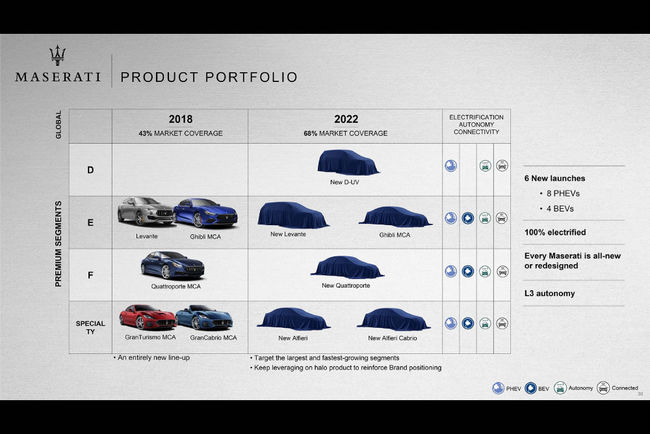 Maserati confirme l'arrivée de l'Alfieri