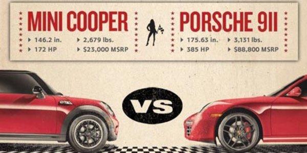 Mini défie Porsche, qui refuse