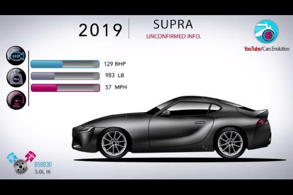 40 ans de Toyota Supra en 4 minutes