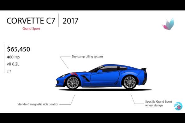 L'évolution des Corvette, Challenger et Mustang en images