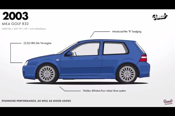 Évolution de la VW Golf par Donut Media